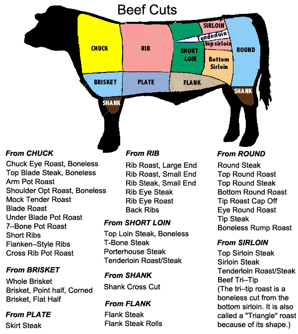 Chart Beef Cuts Beef2live Eat Beef Live Better