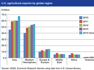 U.S. Agricultural Exports Are Forecast At A Record $149.5 Billion In Fiscal  2014 (year Ending September 30), $8.6 Billion Above 2013, With Exports To  Asian ...